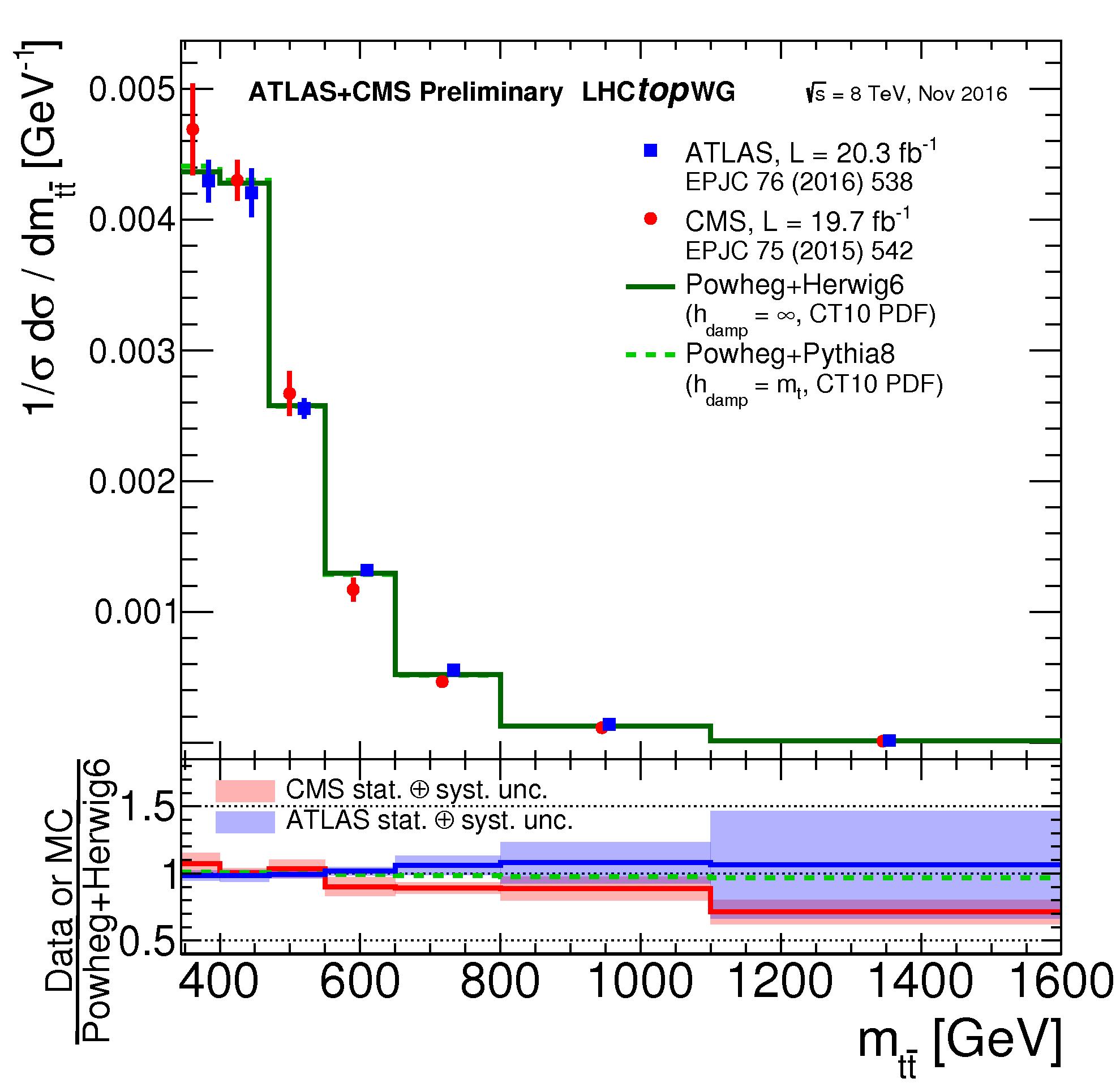 https://atlas.web.cern.ch/Atlas/GROUPS/PHYSICS/CombinedSummaryPlots/TOP/tt_xsec_diff_8TeV_mttbar_MC/tt_xsec_diff_8TeV_mttbar_MC.png