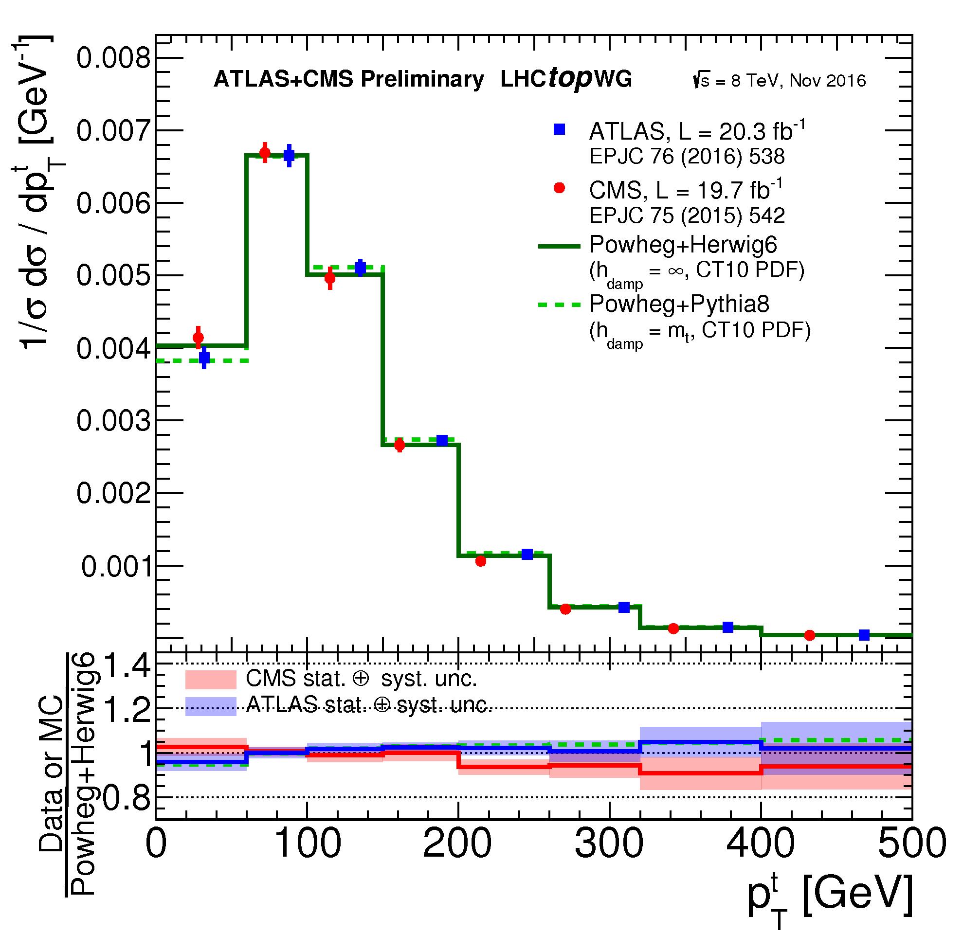 https://atlas.web.cern.ch/Atlas/GROUPS/PHYSICS/CombinedSummaryPlots/TOP/tt_xsec_diff_8TeV_toppt_MC/tt_xsec_diff_8TeV_toppt_MC.png