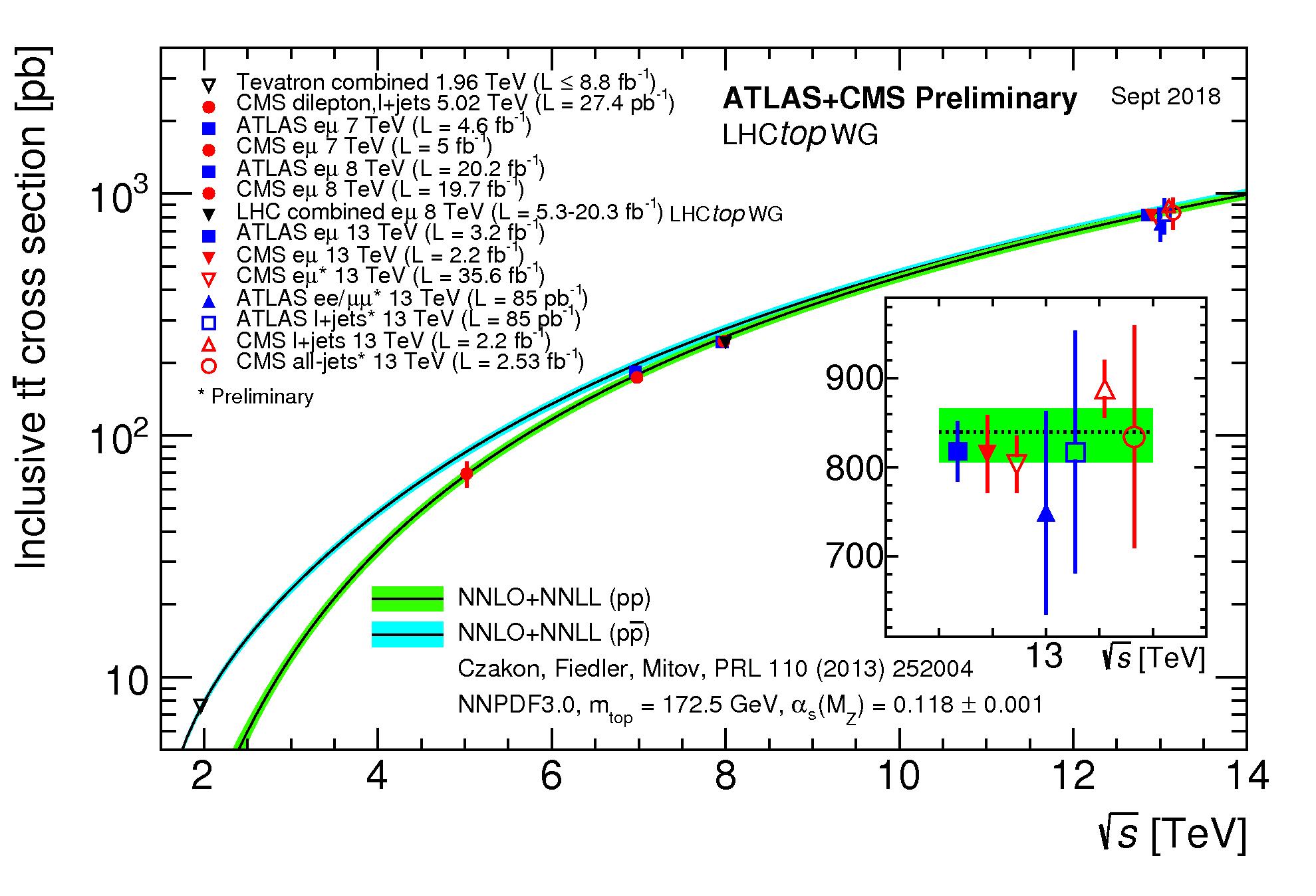 https://atlas.web.cern.ch/Atlas/GROUPS/PHYSICS/CombinedSummaryPlots/TOP/tt_xsec_vsroots/tt_xsec_vsroots.png