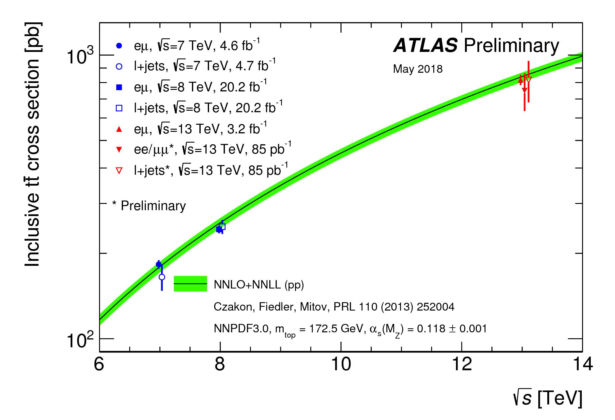 https://atlas.web.cern.ch/Atlas/GROUPS/PHYSICS/CombinedSummaryPlots/TOP/tt_xsec_vsroots_ATLASonly/tt_xsec_vsroots_ATLASonly.png