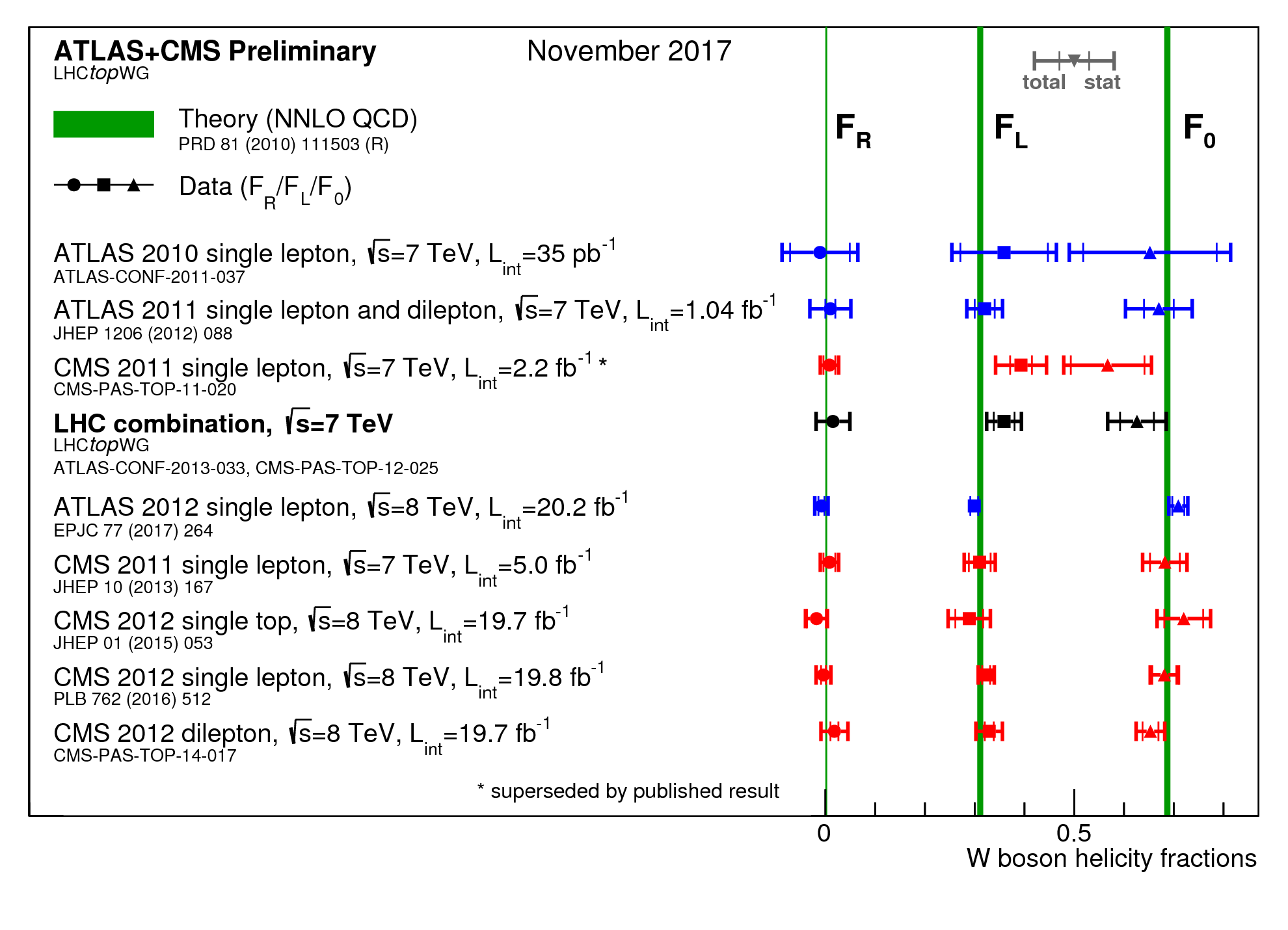 https://atlas.web.cern.ch/Atlas/GROUPS/PHYSICS/CombinedSummaryPlots/TOP/whelicity_LHC/whelicity_LHC.png