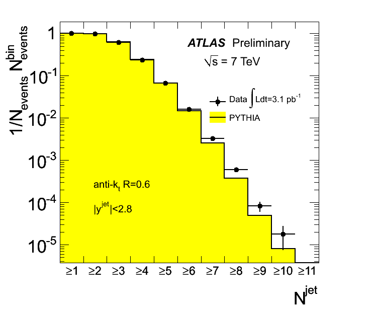 https://atlas.web.cern.ch/Atlas/GROUPS/PHYSICS/FastPerformancePlots/Jet/Jet2/plotAntiKt6JetMulti_plot.png