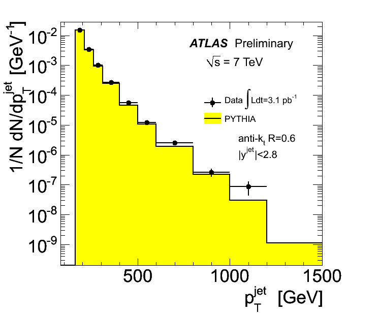 https://atlas.web.cern.ch/Atlas/GROUPS/PHYSICS/FastPerformancePlots/Jet/Jet2/plotAntiKt6PtAllEta28_plot.png