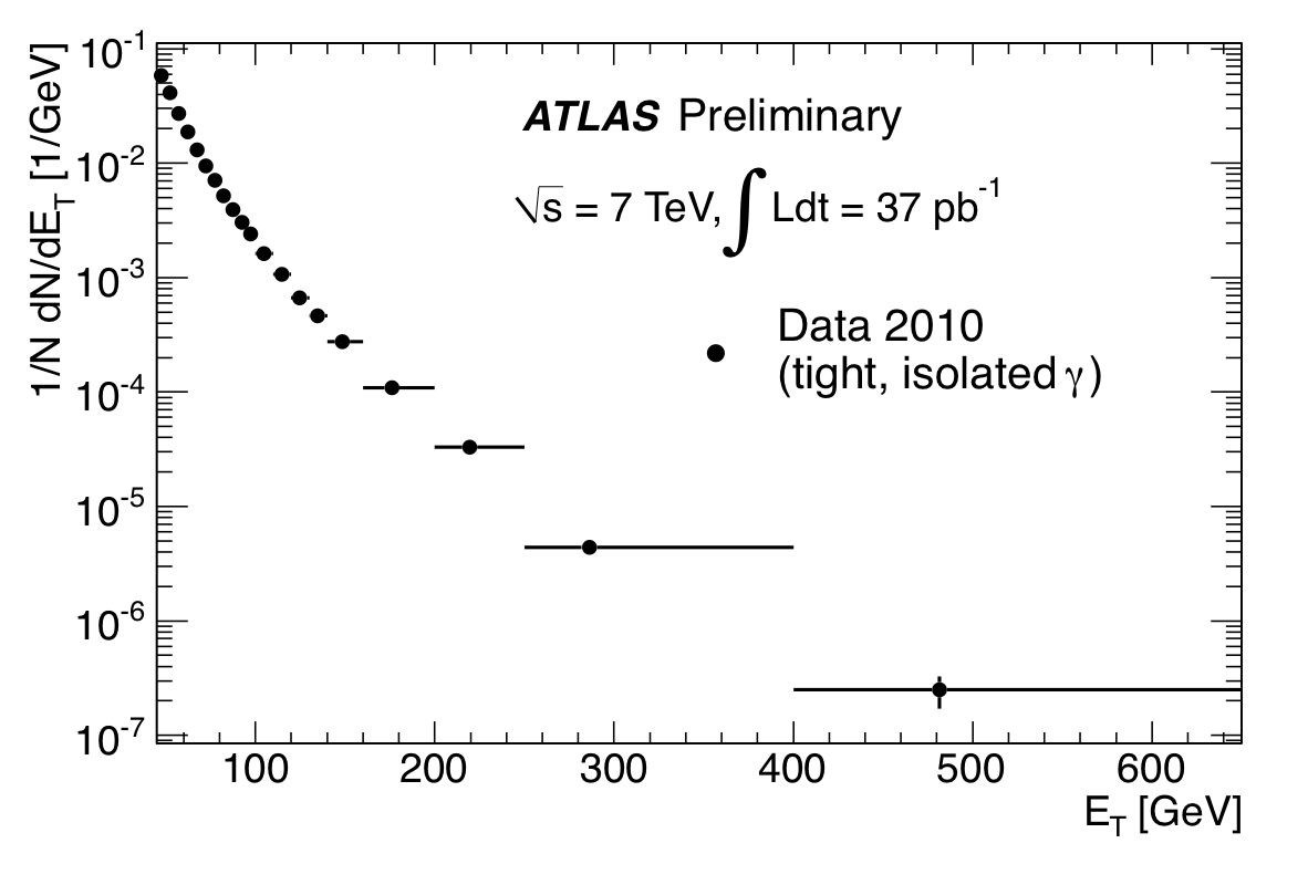 https://atlas.web.cern.ch/Atlas/GROUPS/PHYSICS/FastPerformancePlots/Photon/EtSpectrum_A-I_231110_binmean.png