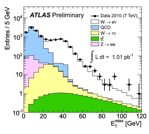 https://atlas.web.cern.ch/Atlas/GROUPS/PHYSICS/FastPerformancePlots/W1/fig_01a.png
