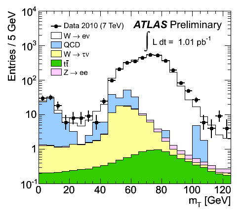 https://atlas.web.cern.ch/Atlas/GROUPS/PHYSICS/FastPerformancePlots/W1/fig_02b.png