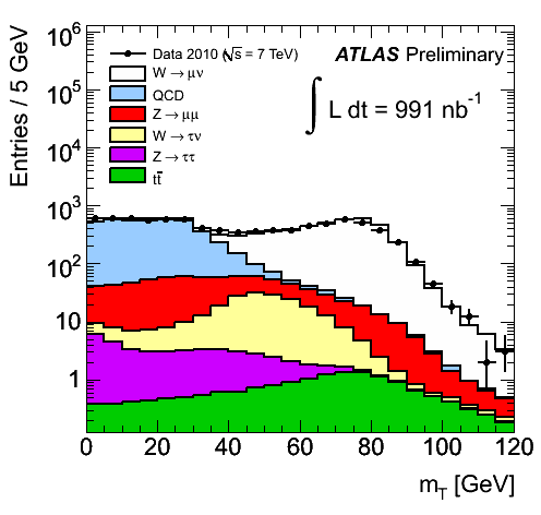 https://atlas.web.cern.ch/Atlas/GROUPS/PHYSICS/FastPerformancePlots/W1/fig_03a.png