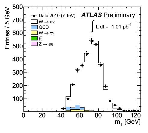 https://atlas.web.cern.ch/Atlas/GROUPS/PHYSICS/FastPerformancePlots/W1/fig_04a.png