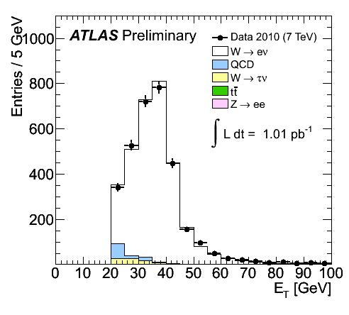 https://atlas.web.cern.ch/Atlas/GROUPS/PHYSICS/FastPerformancePlots/W1/fig_05a.png