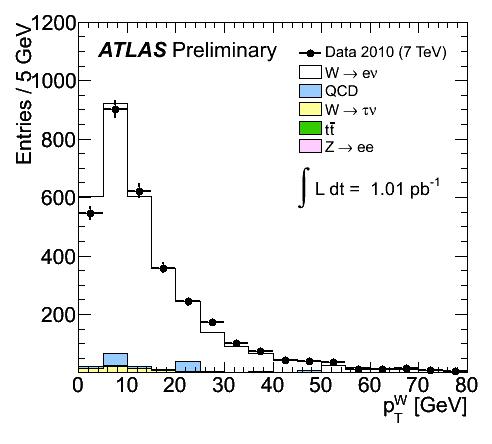 https://atlas.web.cern.ch/Atlas/GROUPS/PHYSICS/FastPerformancePlots/W1/fig_06a.png
