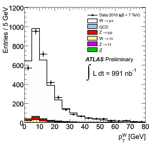 https://atlas.web.cern.ch/Atlas/GROUPS/PHYSICS/FastPerformancePlots/W1/fig_06b.png