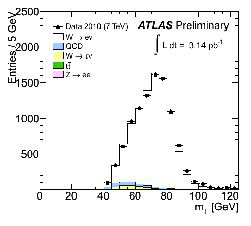 https://atlas.web.cern.ch/Atlas/GROUPS/PHYSICS/FastPerformancePlots/W2/fig_02a.png