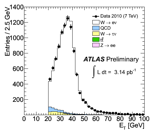 https://atlas.web.cern.ch/Atlas/GROUPS/PHYSICS/FastPerformancePlots/W2/fig_03a.png