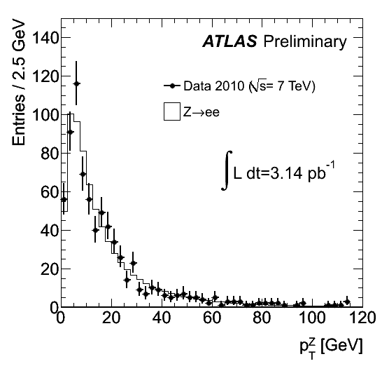 https://atlas.web.cern.ch/Atlas/GROUPS/PHYSICS/FastPerformancePlots/W2/fig_06a.png