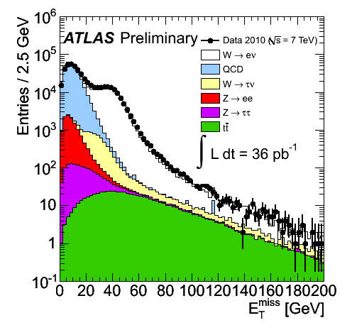https://atlas.web.cern.ch/Atlas/GROUPS/PHYSICS/FastPerformancePlots/W2010/fig_01a.png