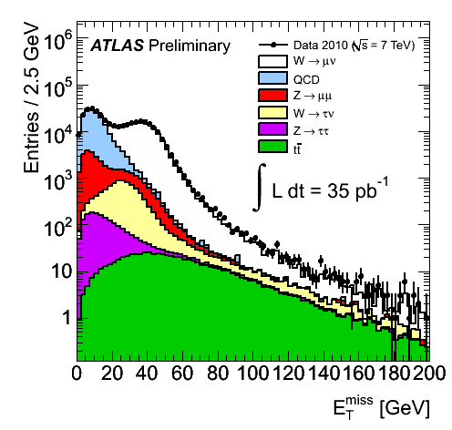 https://atlas.web.cern.ch/Atlas/GROUPS/PHYSICS/FastPerformancePlots/W2010/fig_01b.png