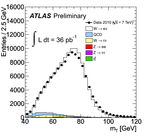 https://atlas.web.cern.ch/Atlas/GROUPS/PHYSICS/FastPerformancePlots/W2010/fig_02a.png