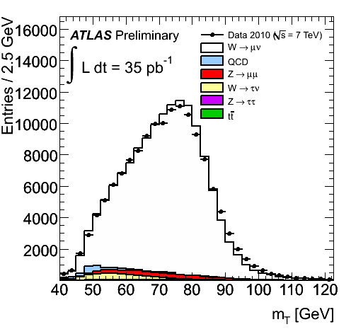 https://atlas.web.cern.ch/Atlas/GROUPS/PHYSICS/FastPerformancePlots/W2010/fig_02b.png