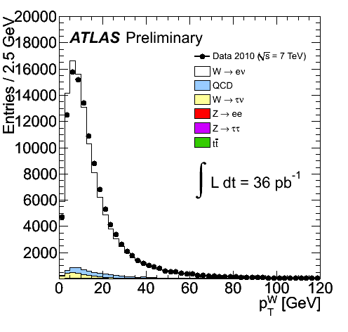 https://atlas.web.cern.ch/Atlas/GROUPS/PHYSICS/FastPerformancePlots/W2010/fig_04a.png