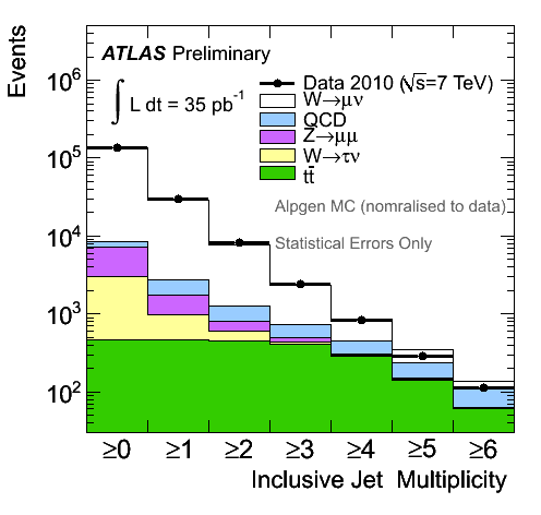 https://atlas.web.cern.ch/Atlas/GROUPS/PHYSICS/FastPerformancePlots/WZJets2010/fig_08b.png