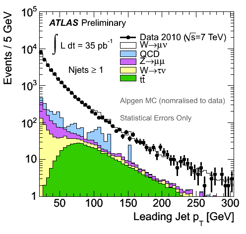 https://atlas.web.cern.ch/Atlas/GROUPS/PHYSICS/FastPerformancePlots/WZJets2010/fig_09b.png