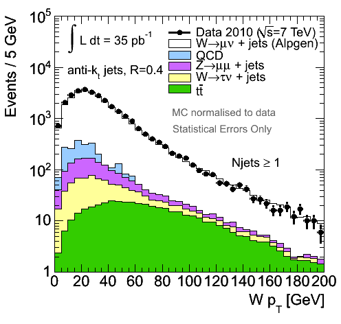https://atlas.web.cern.ch/Atlas/GROUPS/PHYSICS/FastPerformancePlots/WZJets2010/wpt.png