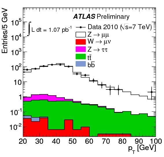 https://atlas.web.cern.ch/Atlas/GROUPS/PHYSICS/FastPerformancePlots/Z1/fig_07b.png