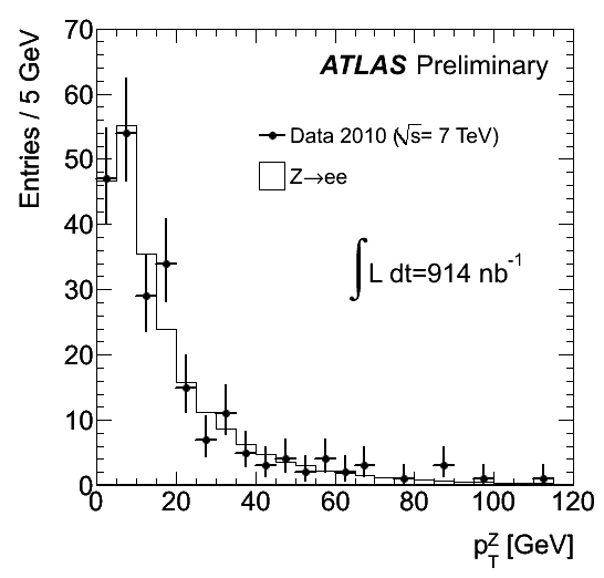 https://atlas.web.cern.ch/Atlas/GROUPS/PHYSICS/FastPerformancePlots/Z1/fig_08a.png