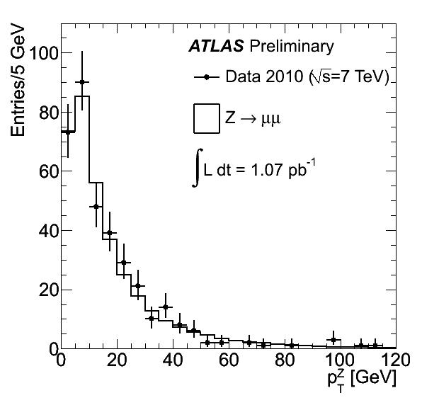 https://atlas.web.cern.ch/Atlas/GROUPS/PHYSICS/FastPerformancePlots/Z1/fig_08b.png