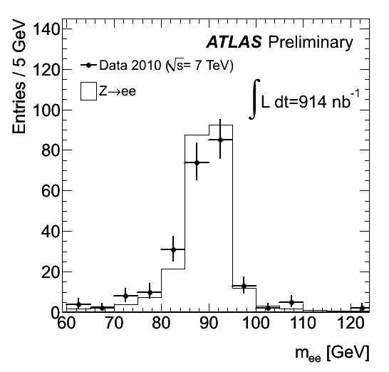 https://atlas.web.cern.ch/Atlas/GROUPS/PHYSICS/FastPerformancePlots/Z1/fig_09a.png