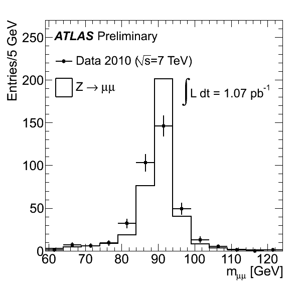https://atlas.web.cern.ch/Atlas/GROUPS/PHYSICS/FastPerformancePlots/Z1/fig_09b.png