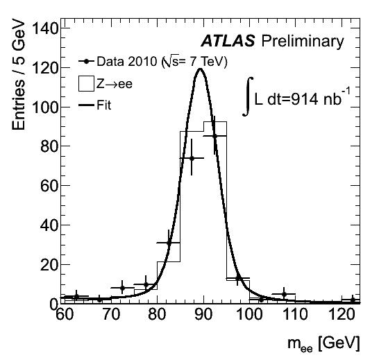 https://atlas.web.cern.ch/Atlas/GROUPS/PHYSICS/FastPerformancePlots/Z1/fig_10a.png
