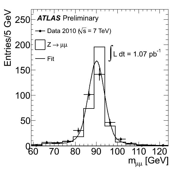 https://atlas.web.cern.ch/Atlas/GROUPS/PHYSICS/FastPerformancePlots/Z1/fig_10b.png