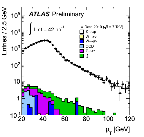https://atlas.web.cern.ch/Atlas/GROUPS/PHYSICS/FastPerformancePlots/Z2010/fig_05b.png