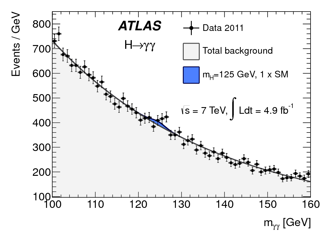 https://atlas.web.cern.ch/Atlas/GROUPS/PHYSICS/PAPERS/HIGG-2012-17/fig_01a.png