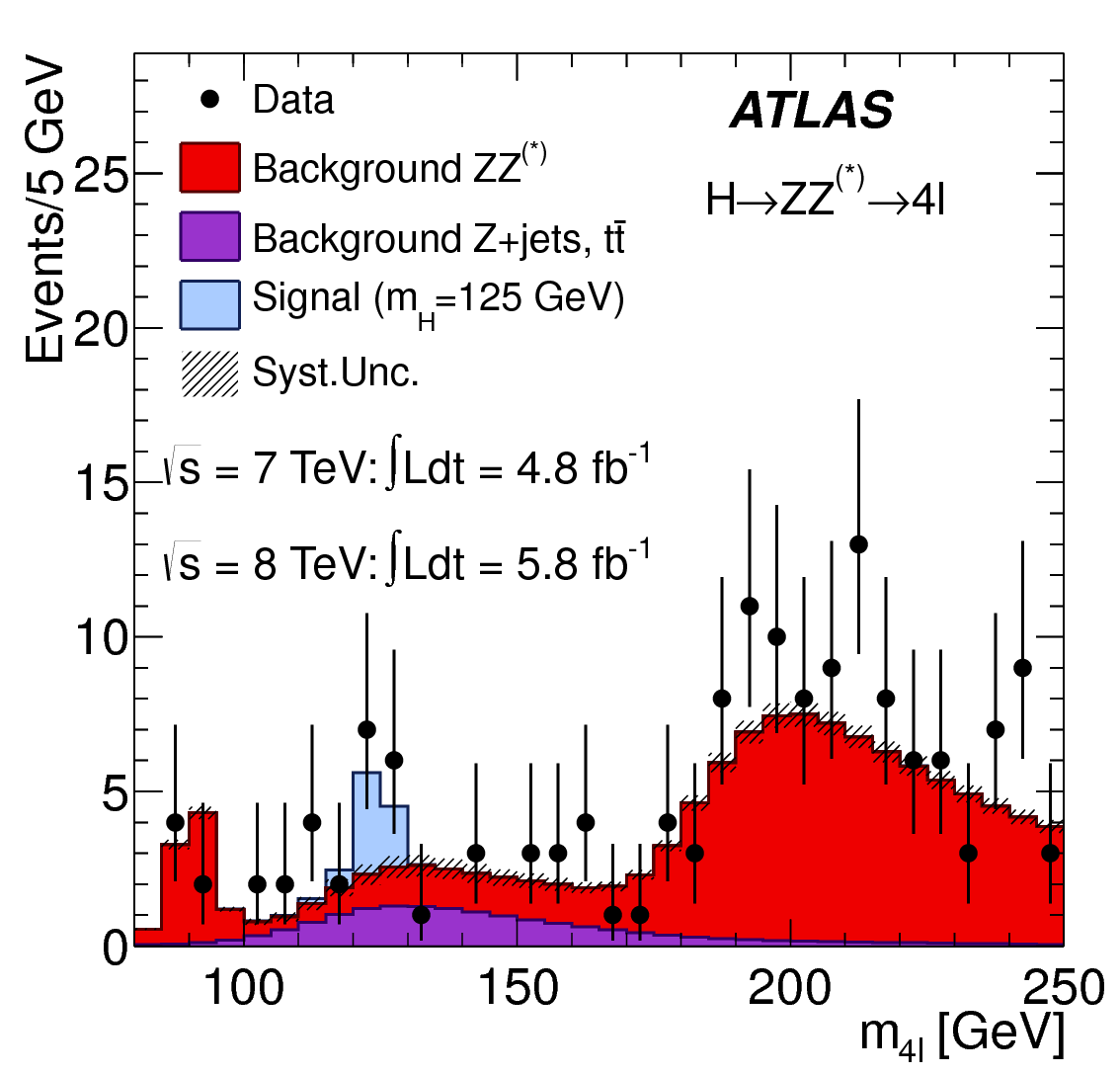 The invariant mass spectrum for ATLAS's H→ZZ* search (ATLAS)