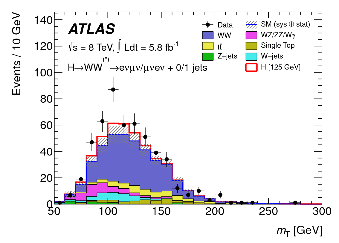 The transverse mass for ATLAS's H→WW* search (ATLAS)
