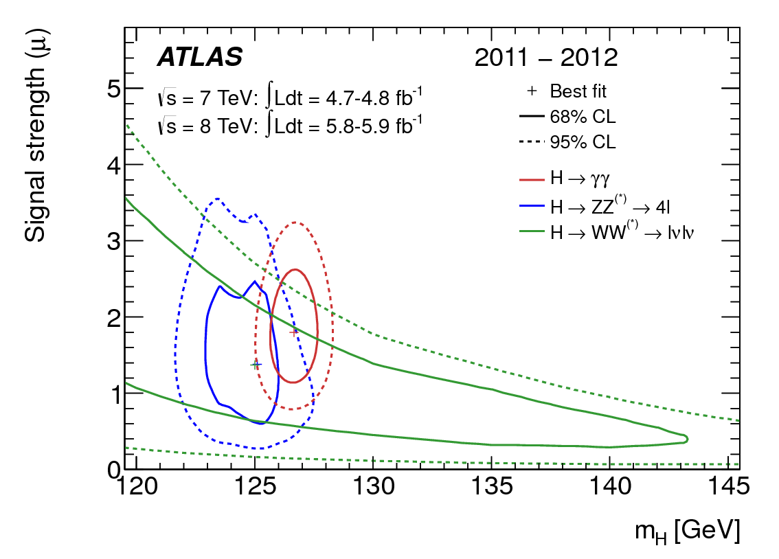 The masses seem to agree, although the poor resolution of the WW* mode is evident when compared to the ZZ* and γγ modes (ATLAS)