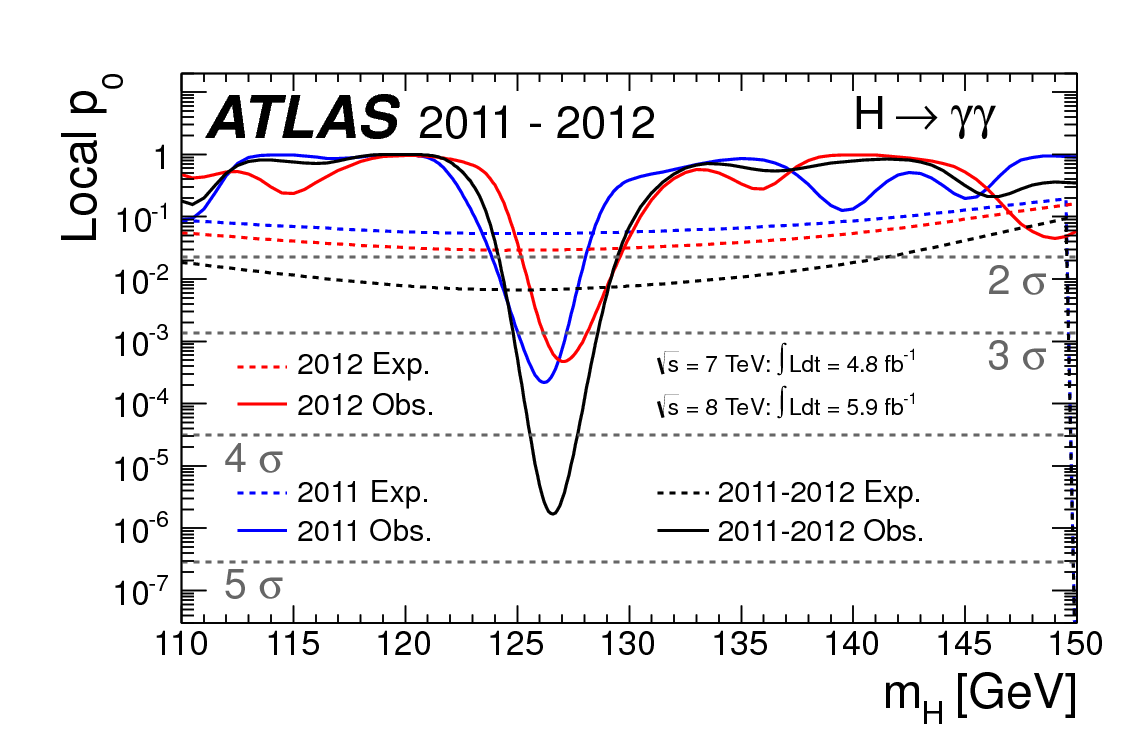 ATLAS local significance for H→γγ (ATLAS)