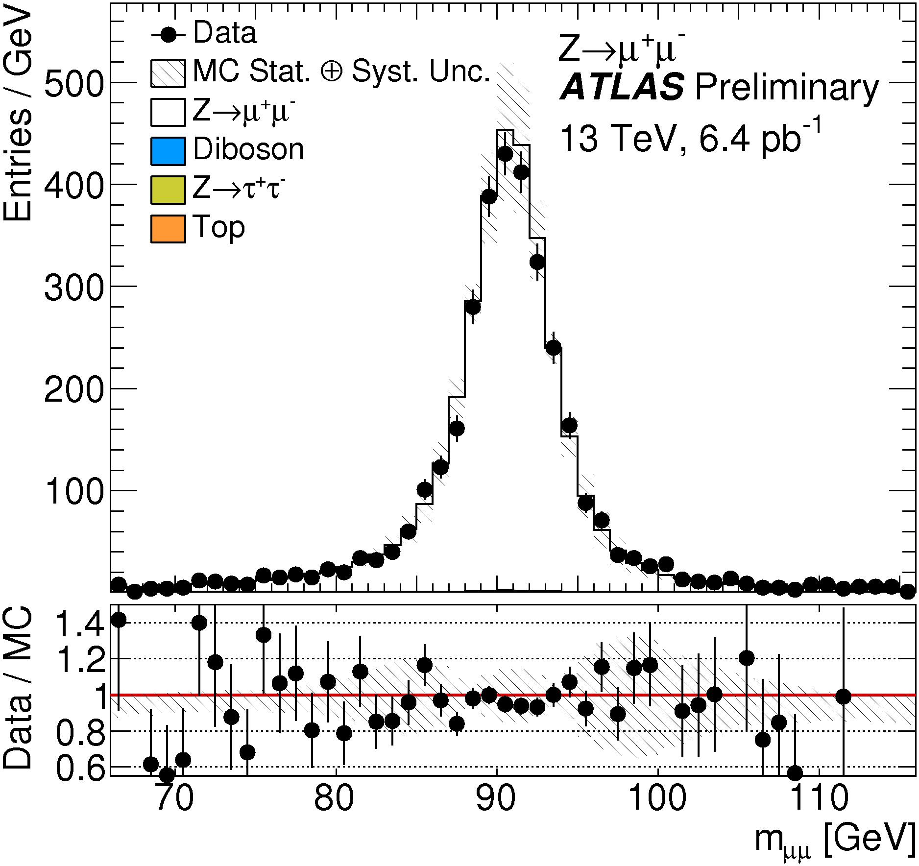 Dilepton mass distribution