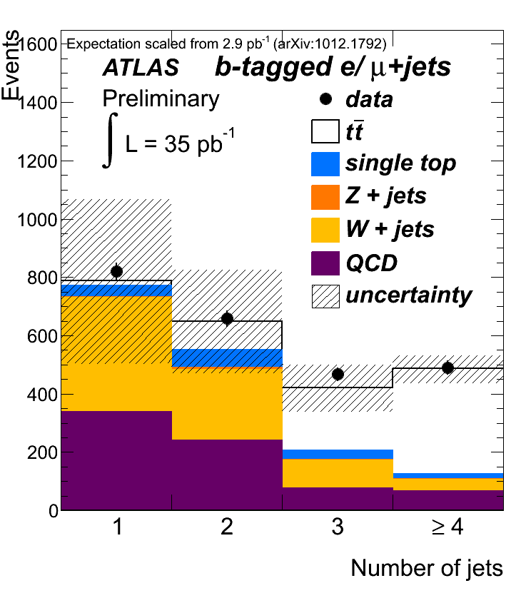 https://atlas.web.cern.ch/Atlas/GROUPS/PHYSICS/TOP/public/ATL-COM-PHYS-2010-1029/fig1a.png
