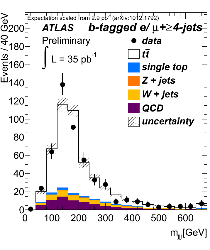 https://atlas.web.cern.ch/Atlas/GROUPS/PHYSICS/TOP/public/ATL-COM-PHYS-2010-1029/fig1b.png
