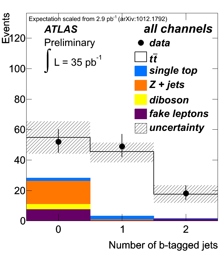 https://atlas.web.cern.ch/Atlas/GROUPS/PHYSICS/TOP/public/ATL-COM-PHYS-2010-1029/fig2.png