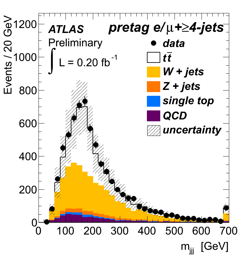 https://atlas.web.cern.ch/Atlas/GROUPS/PHYSICS/TOP/public/ATL-COM-PHYS-2011-677/fig1a.png