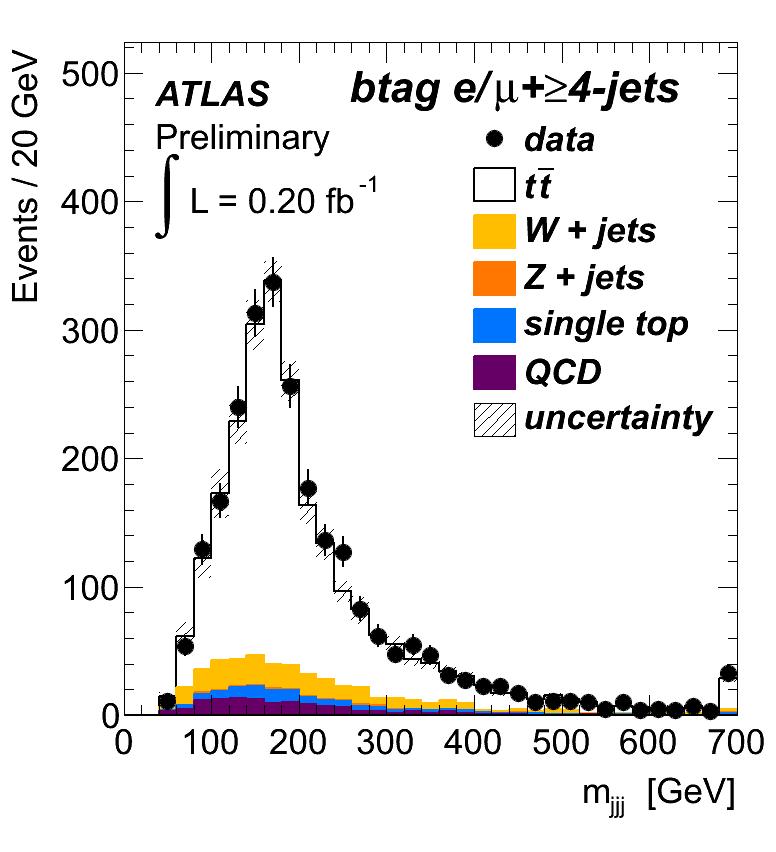 https://atlas.web.cern.ch/Atlas/GROUPS/PHYSICS/TOP/public/ATL-COM-PHYS-2011-677/fig1b.png
